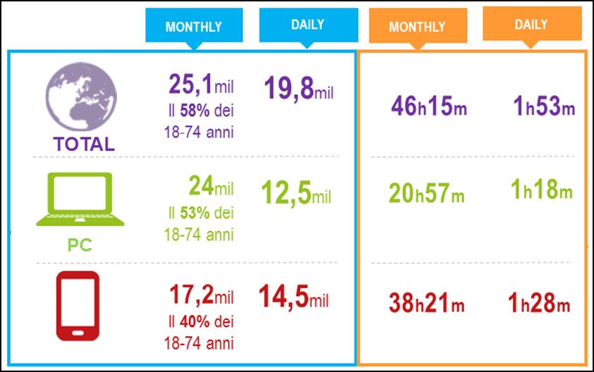 Audiweb pubblica i primi dati della total digital audience