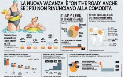 """La nuova vacanza è """"on the road"""" anche se i più non rinunciano alla comodità"""